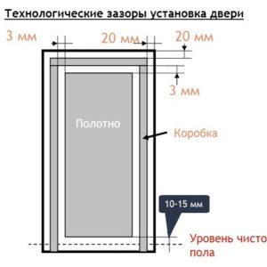 Формирование зазоров в межкомнатных дверях: определение размера и устройство своими руками